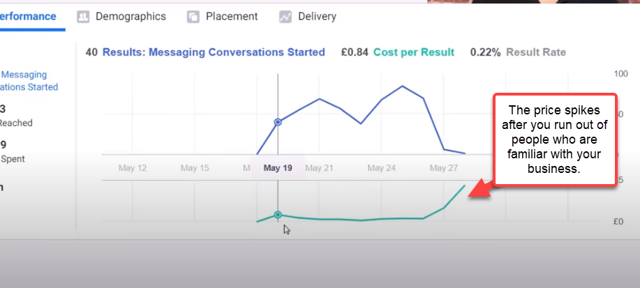 Why the Facebook ad price spikes