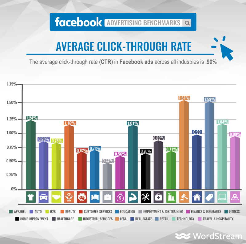 Facebook average click-through rate by industry