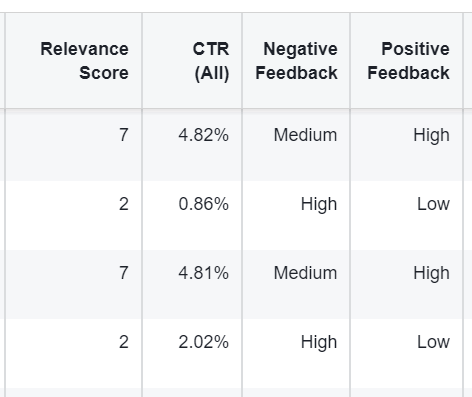 CTR affects relevance score