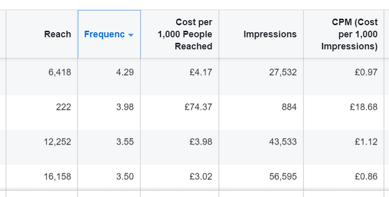 facebook ad frequency stats