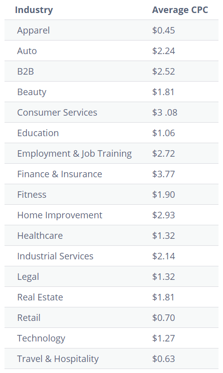 Facebook CPC averages by industry