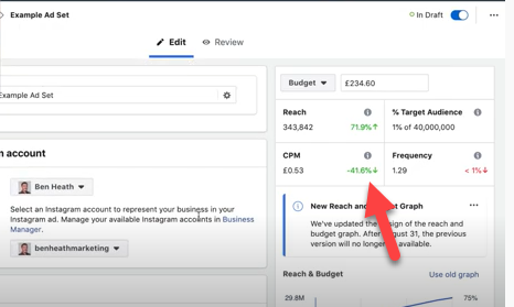 Facebook reach and frequency are lower cost per 1000 impressions than auction ads